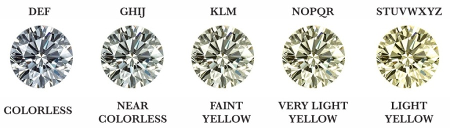A series of diamonds with their names and colour grade indicated
